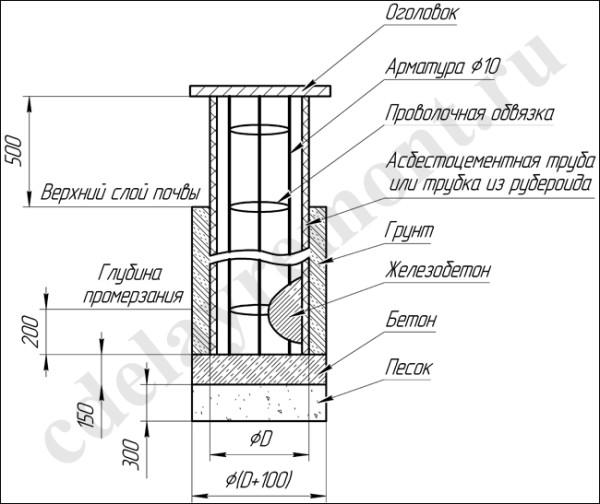 Схема буронабивного основания в промышленном строительстве