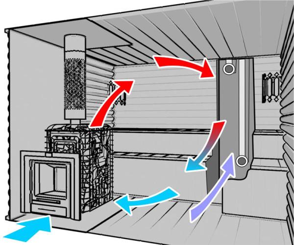 Схема движения воздуха в банном помещении, которая используется для разработки вентиляции