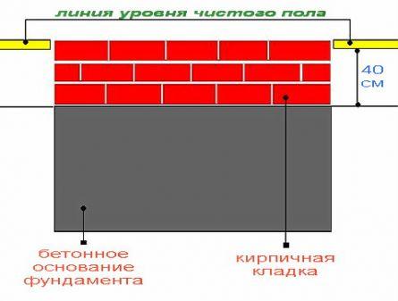 Схема фундамента для каменки