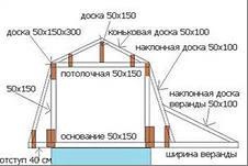 Схема изготовления мансарды