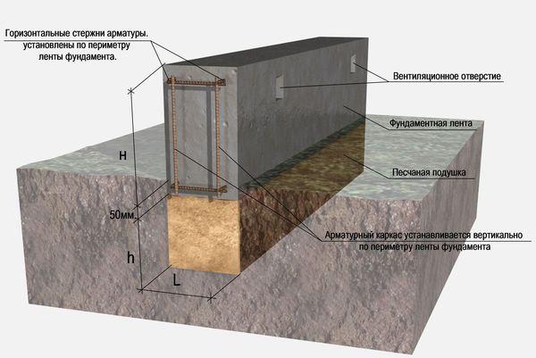 Баня на участке: где поставить, разместить, сколько метров от забора нужно отступить, фото и видео