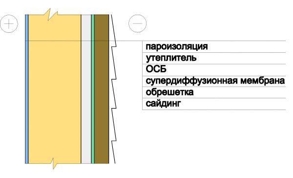 Схема монтажа сайдинга на ОСБ
