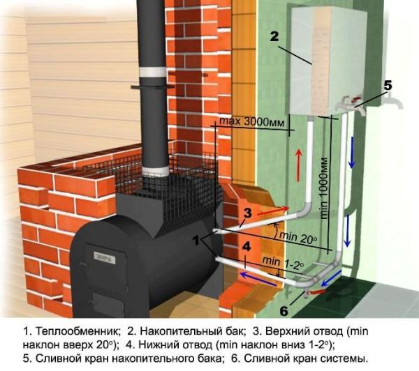 Схема нагрева от водогрейной трубы печного отопления
