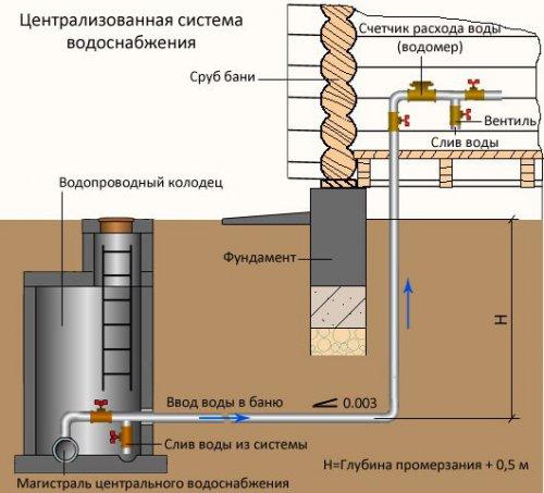 Схема подвода водоснабжения