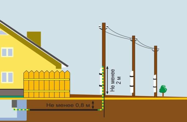 Схема подземной прокладки кабеля.