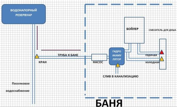 Схема прокладки водопровода к зданию бани с использованием насоса
