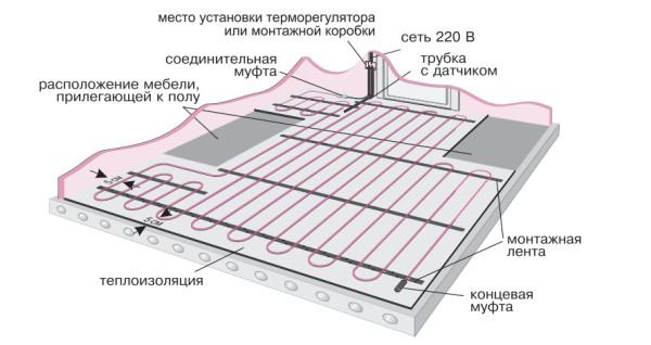 Схема раскладки кабеля теплого пола под керамическую плитку.