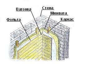 Схема термоизоляции кирпичных стен