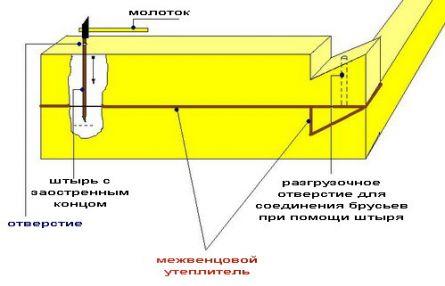 Схема укладки брусьев