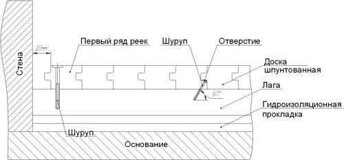 Схема укладки шпунтованной доски.