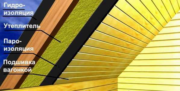 Схема установки потолка в бане