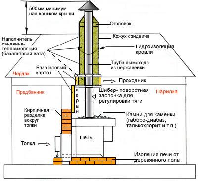 ремонт дымохода тольятти