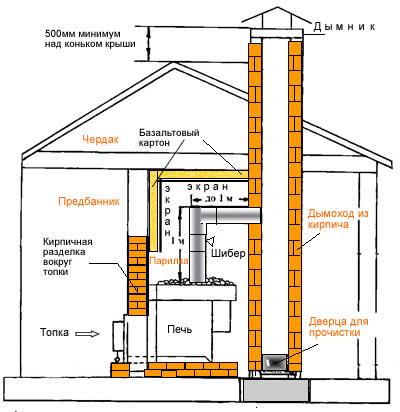 Схема устройства кирпичного дымохода