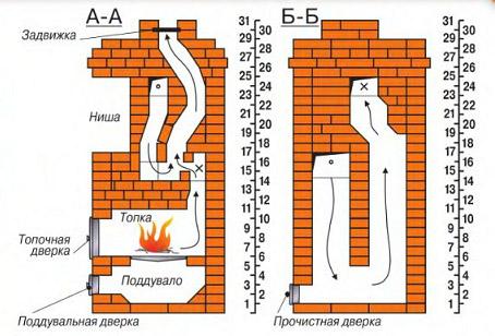 Схема устройства кирпичной дровяной печи.
