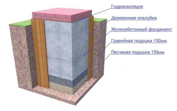 Схема устройства печного фундамента.