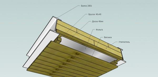 Схема устройства подшивного потолка
