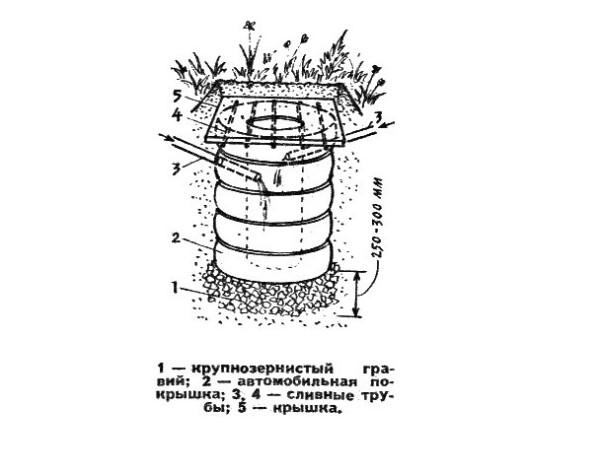 Схема устройства сливной ямы с дренажем в грунт