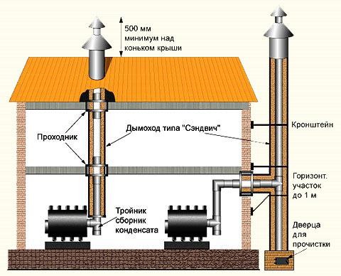 Схема устройства внешнего и внутреннего дымохода