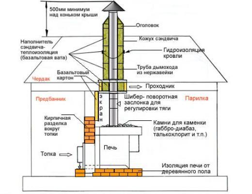 Схема утепления и герметизации дымовой трубы для отходящих газов