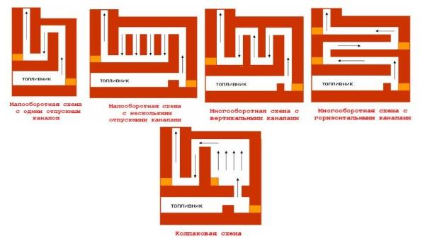 Схема увеличения КПД печи