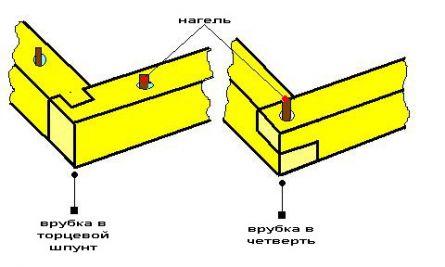 Схема врубки