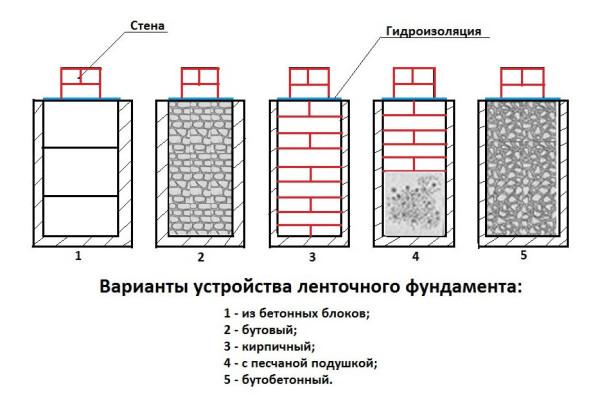 Схема закладки основания под баню