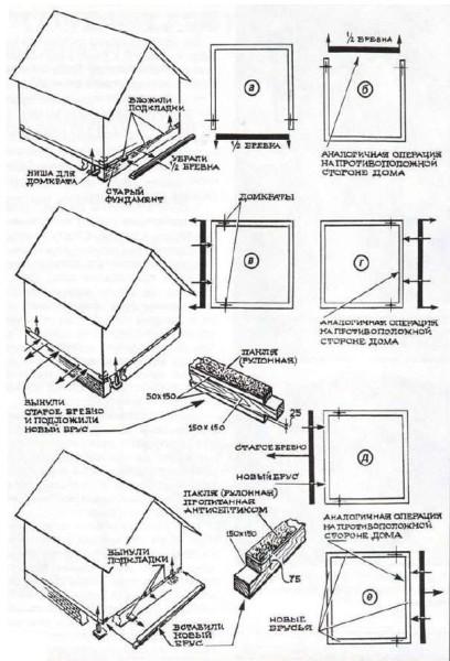 Схема замены нижних венцов бани