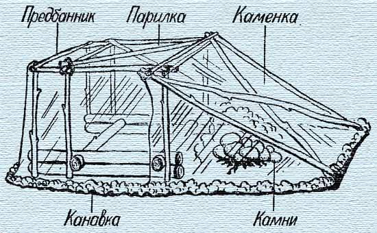 Схематично распределение зон в походной бане