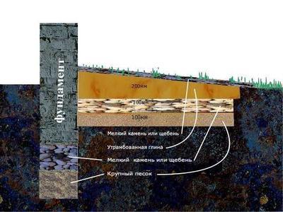 Схематичное изображение основания под баню