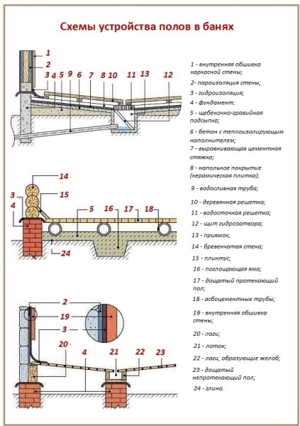 Схемы строения полов