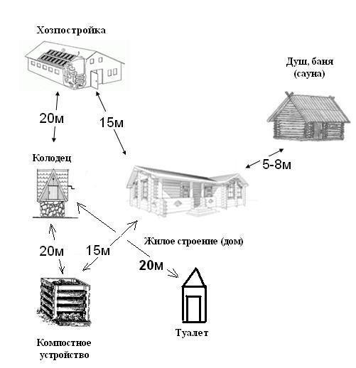 Соотношение дистанций между объектами