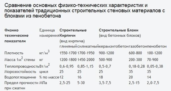 Сравнение характеристик разных блоков