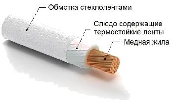 Строение термостойкого кабеля