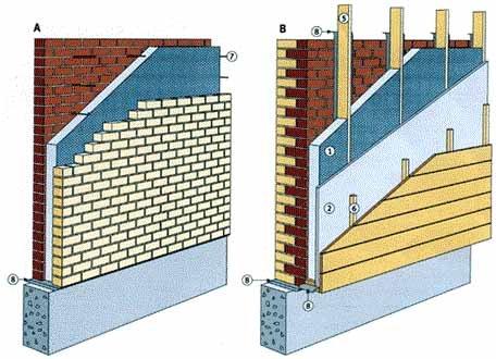 Строим баню своими руками из кирпича и обращаем особое внимание на утепление стен: слева - более простой вариант (A), справа – более сложный (B), см. описание в тексте