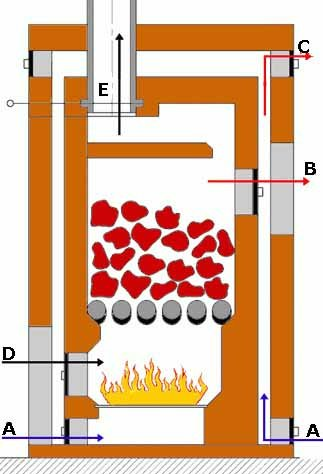 """Строительство печи для бани должно сопровождаться созданием схемы внутренних воздушных потоков, это поможет понять – почему плохая тяга в печи бани, которую вам помогла создать инструкция   своими руками (схема """"D"""")"""