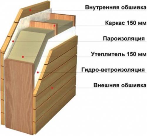 Структура каркасной стены.