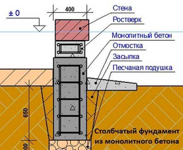 Структура столбчатого фундамента