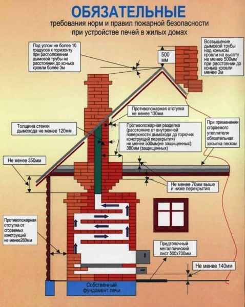 Существующие правила пожарной безопасности для монтажа печей в жилых домах и банях.