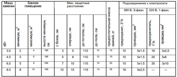 Таблица расчета мощности для электрической печи