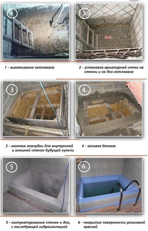 Технология бетонирования купели
