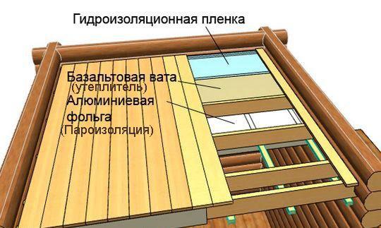 Устройство настильного потолка в бане