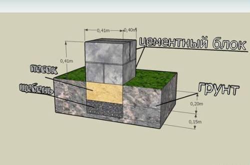 Устройство столбчатого фундамента для бани.