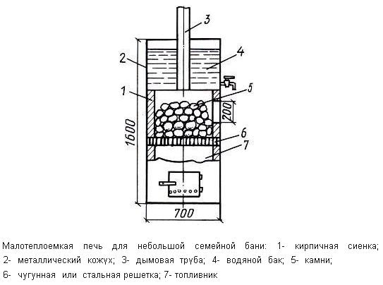 Вариант самостоятельного изготовления металлической печи для бани с небольшими габаритами