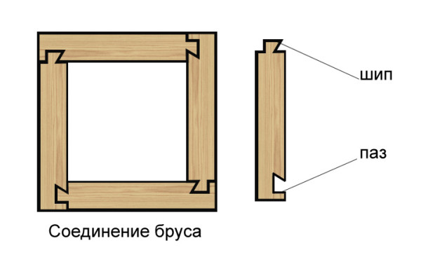 Вариант угловых соединений