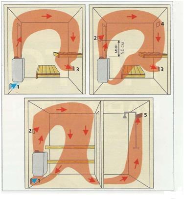 Вентиляция - процесс отвода отработанного воздуха и полная замена его наружным.