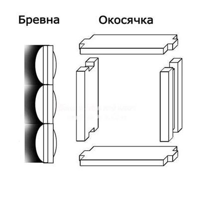 Вот что такое окосячка для дверного проема