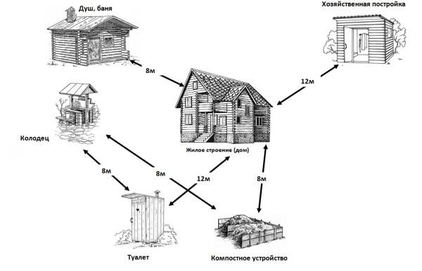 Взаимное расположение объектов диктуют санитарные нормы.