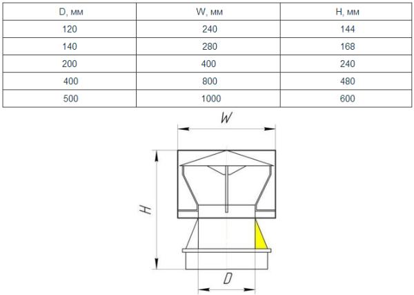Зависимость размеров дефлектора от размеров дымохода
