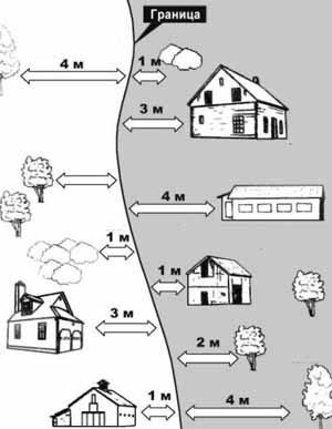 Здесь удобно рассмотреть не только допустимое минимальное расстояние между банями на соседних участках, но и все других расстояния до соседских объектов